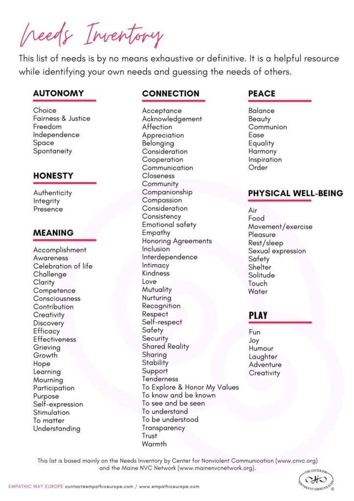 List of needs NVC Empathic Way Europe